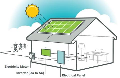 Get Solar PV Now