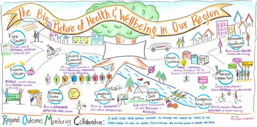 Decorative detail from a graphic recording of the Regional Outcomes Monitoring Collective meeting.