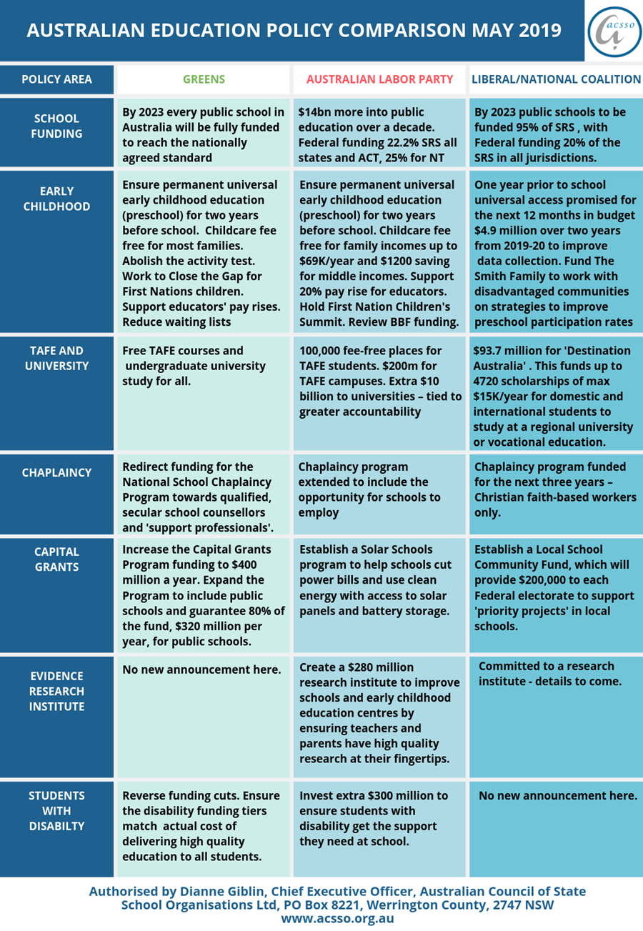 2019 education policy comparison table