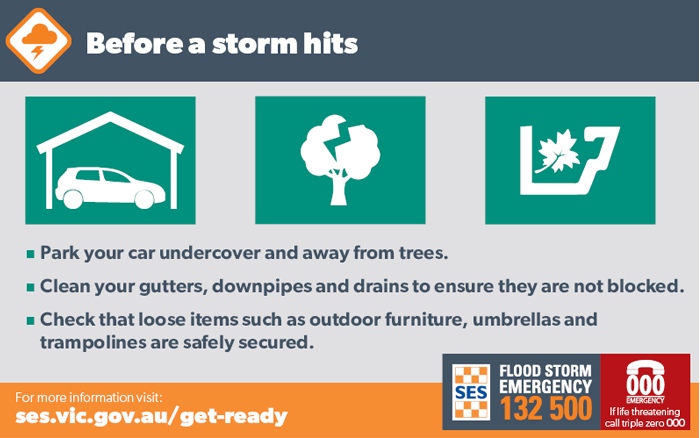 Before a storm hits: park your car undercover and away from trees; clean your gutters, downpipes and drains; check that loose items such as outdoor furniture, umbrellas and trampolines are safely secured.