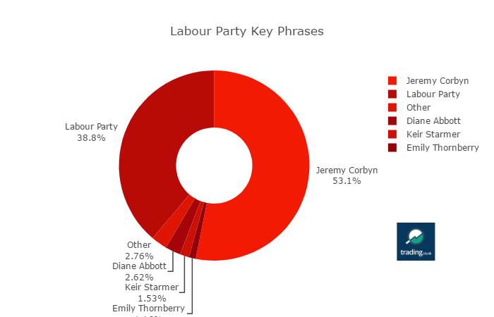 Labour Party Mentions by Key Phrase