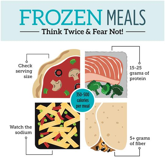 Frozen Meals: Think twice and fear not!