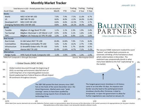 January 2019 Monthly Market Tracker