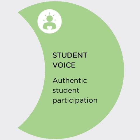 student voice ASWF