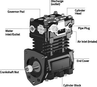 Air compressor with callouts